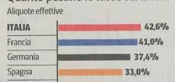 """Aumento del 115,1% per la Cig in Puglia. """"Meno tasse sul lavoro, più occupazione"""""""